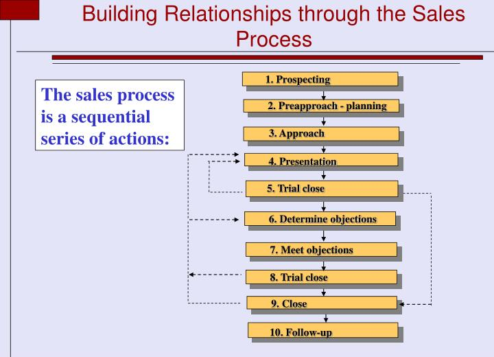 Building Relationships through the Sales Process