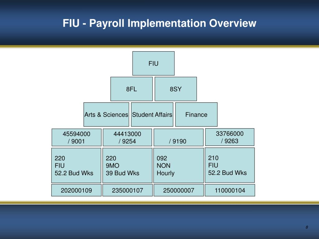 FIU - Payroll Implementation Overview