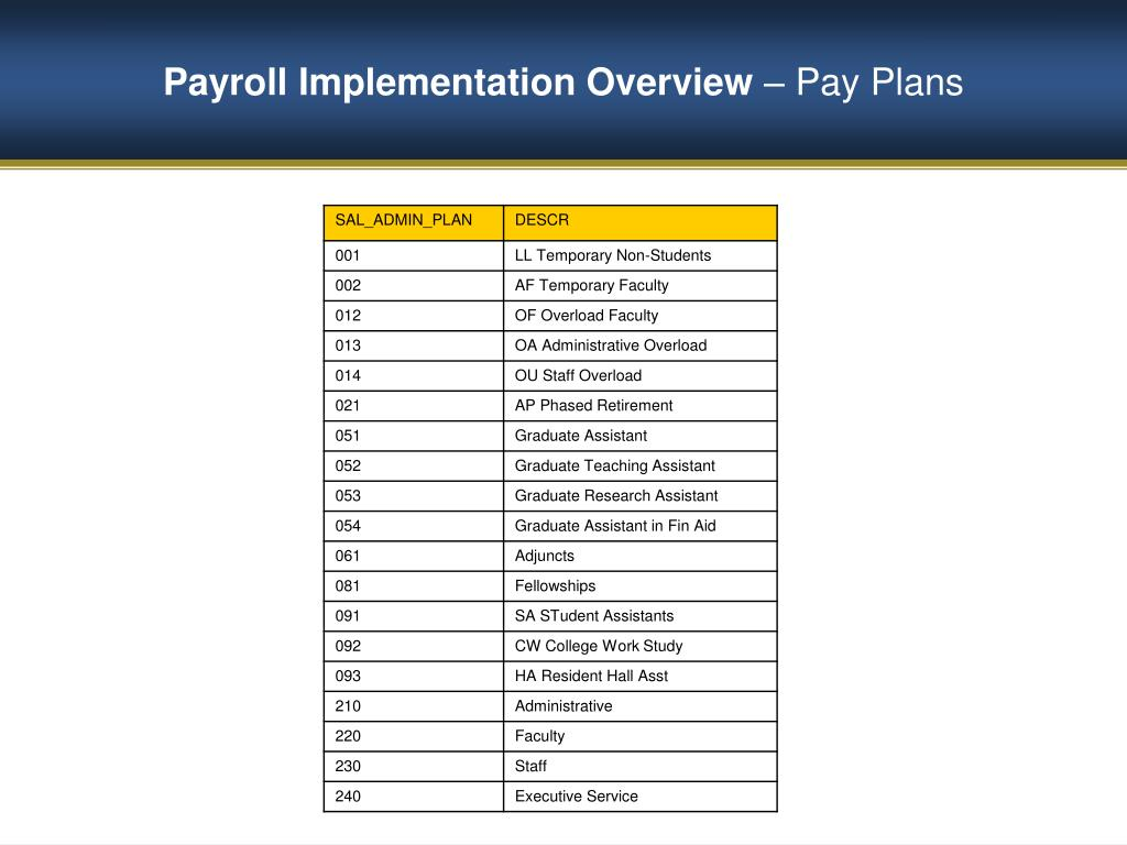 Payroll Implementation Overview