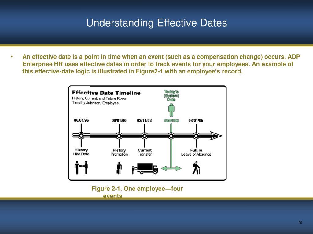 Understanding Effective Dates
