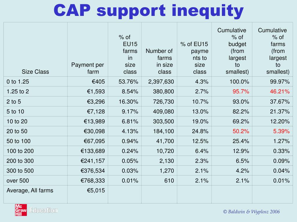 CAP support inequity
