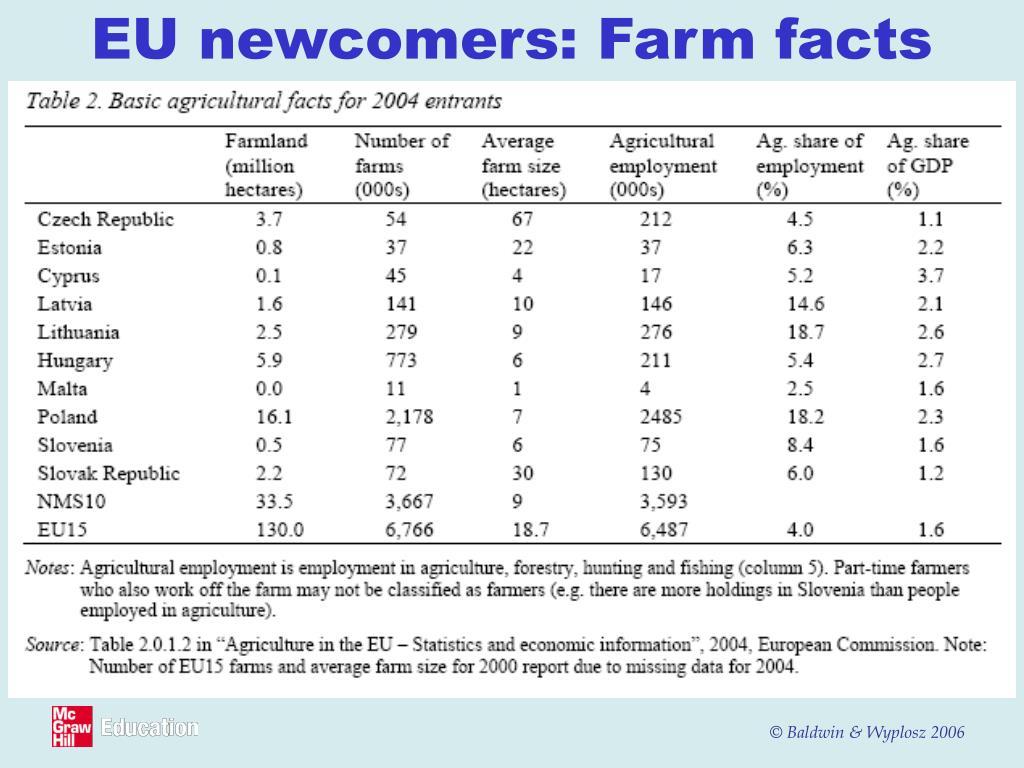 EU newcomers: Farm facts