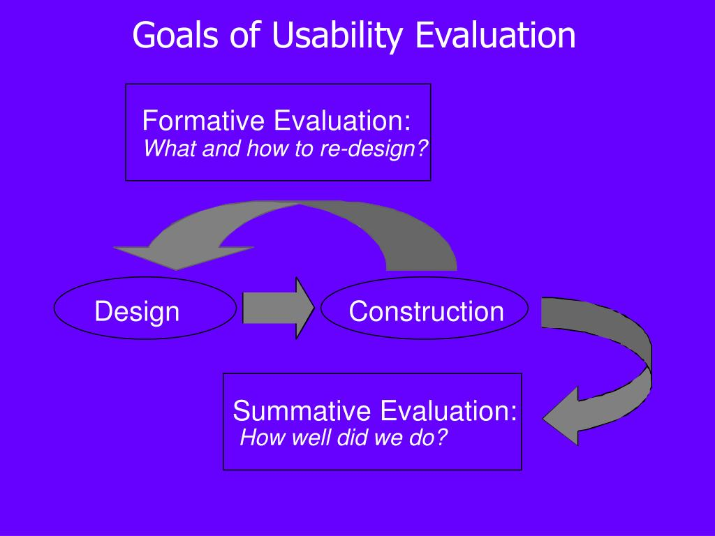 Goals of Usability Evaluation
