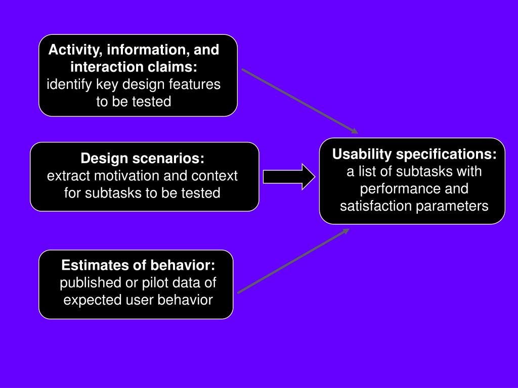 Activity, information, and interaction claims: