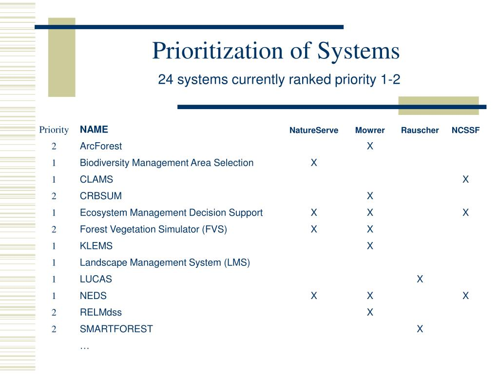 Prioritization of Systems