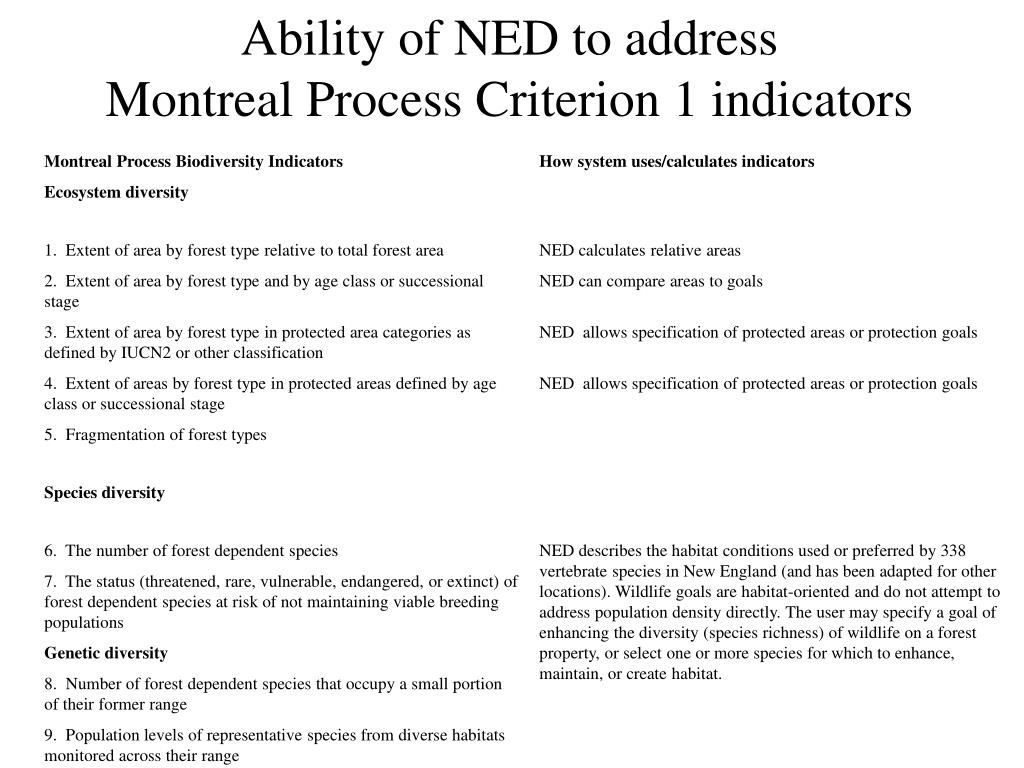 Ability of NED to address