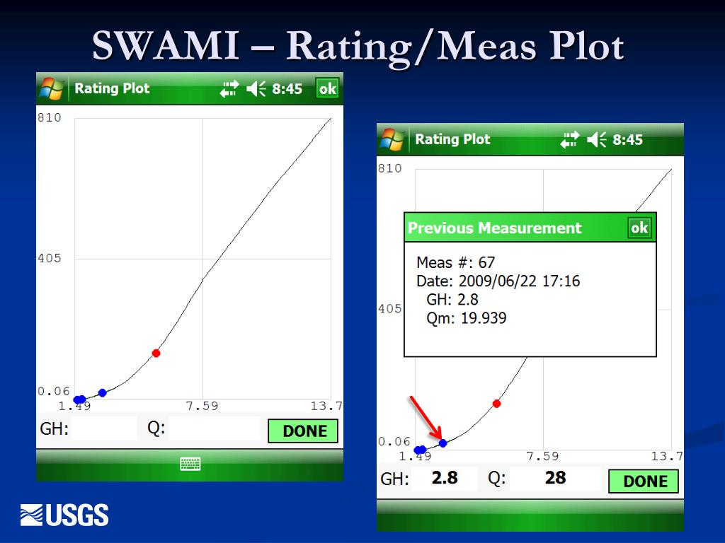 SWAMI – Rating/Meas Plot