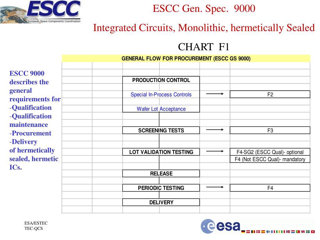 ESCC Gen. Spec.  9000