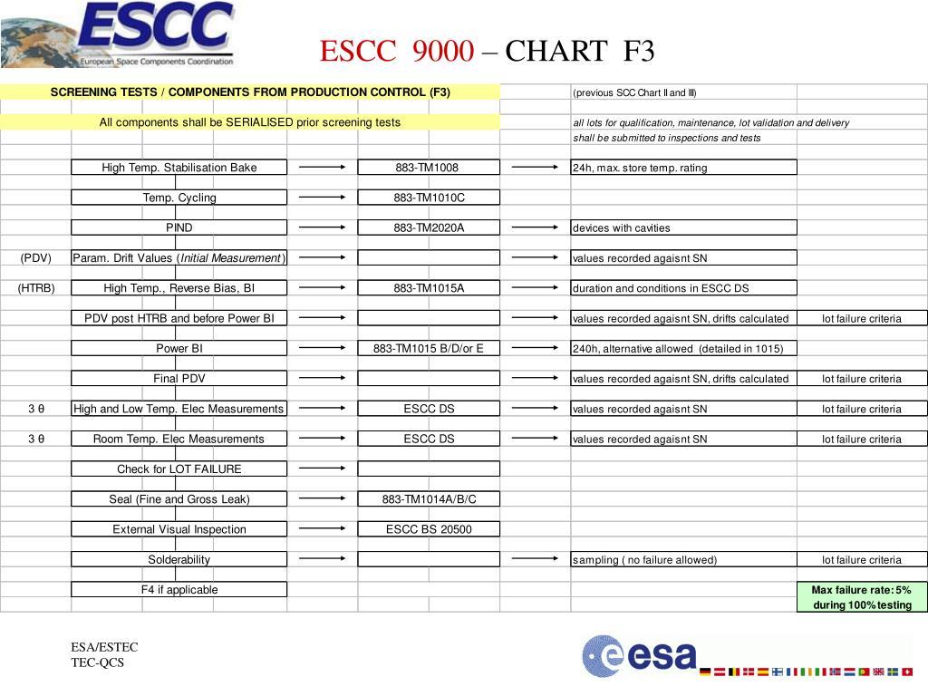ESCC  9000