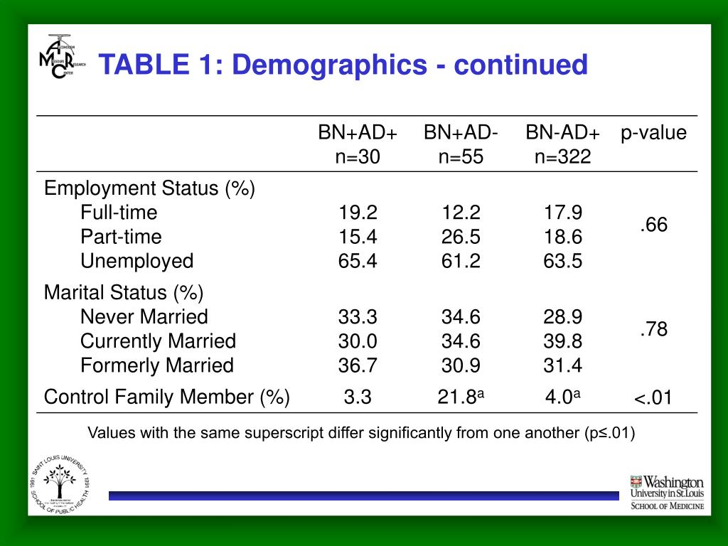 TABLE 1: Demographics - continued