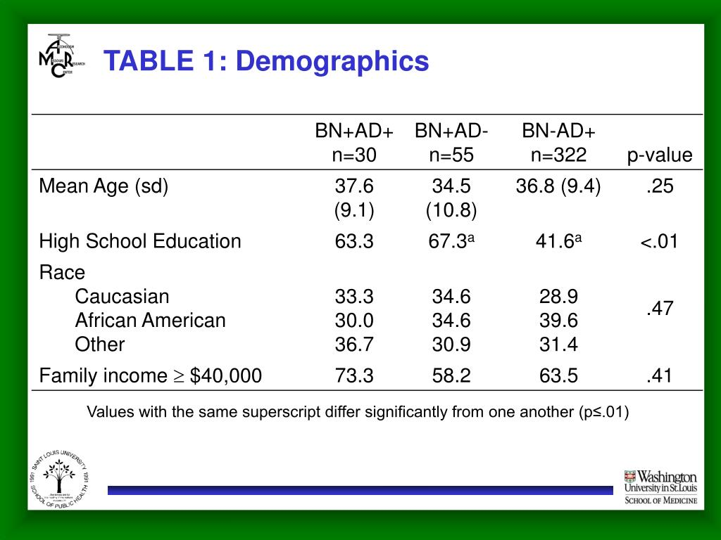 TABLE 1: Demographics