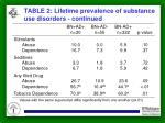 table 2 lifetime prevalence of substance use disorders continued