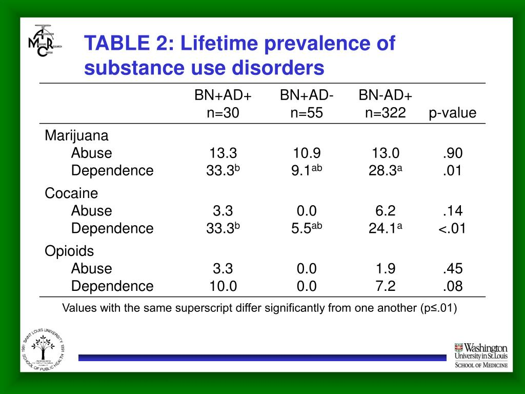 TABLE 2: Lifetime prevalence of substance use disorders