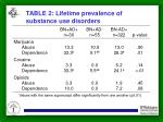 table 2 lifetime prevalence of substance use disorders
