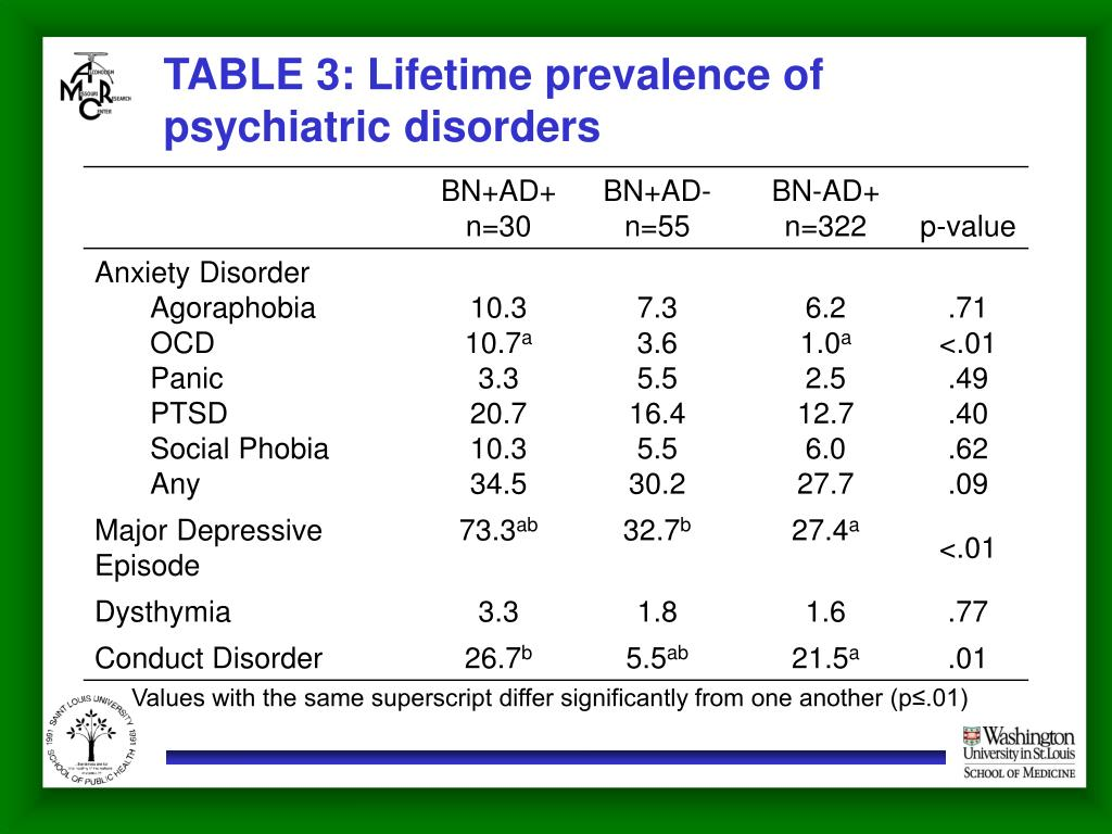 TABLE 3: Lifetime prevalence of psychiatric disorders