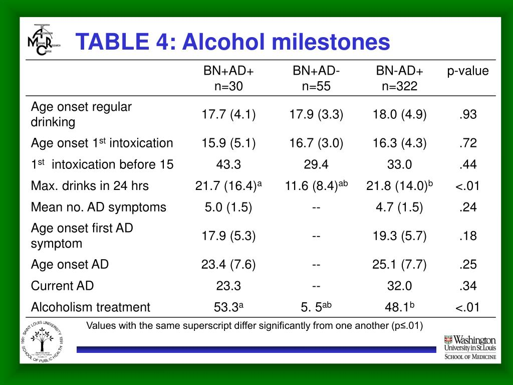 TABLE 4: Alcohol milestones