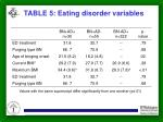 table 5 eating disorder variables