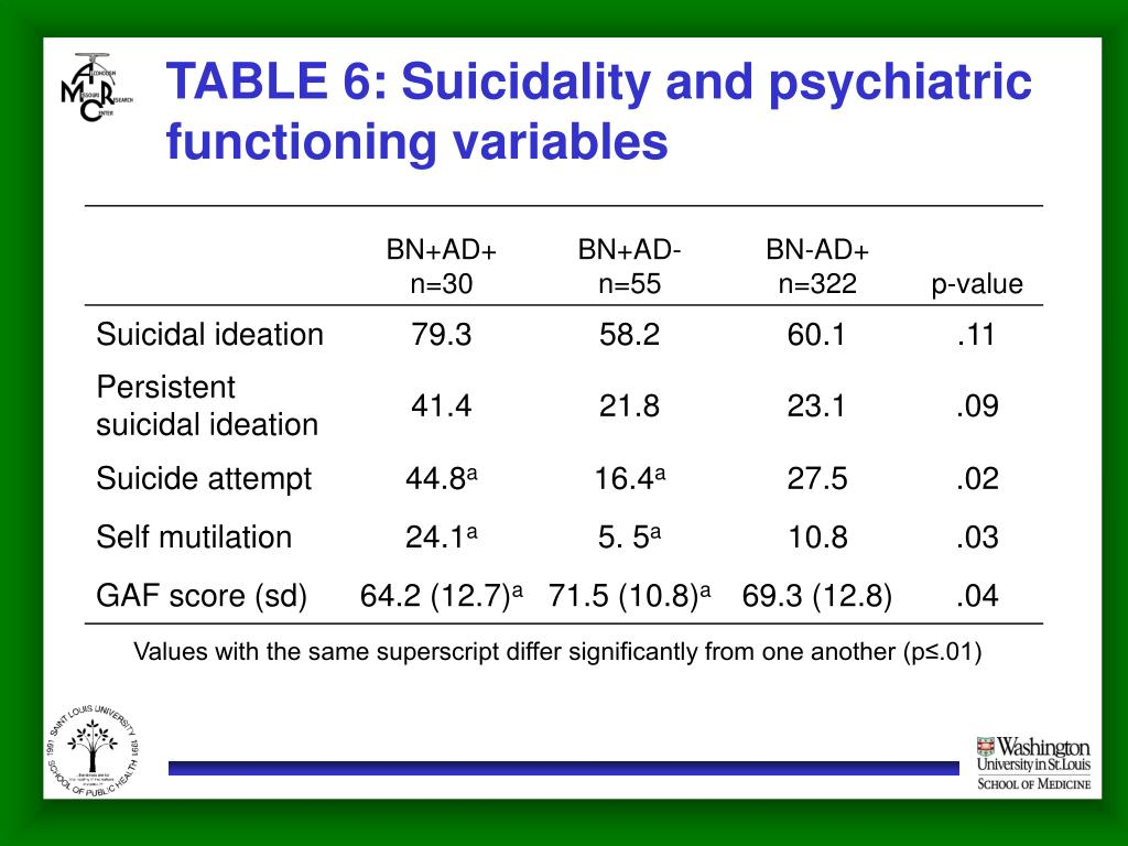 TABLE 6: Suicidality and psychiatric functioning variables