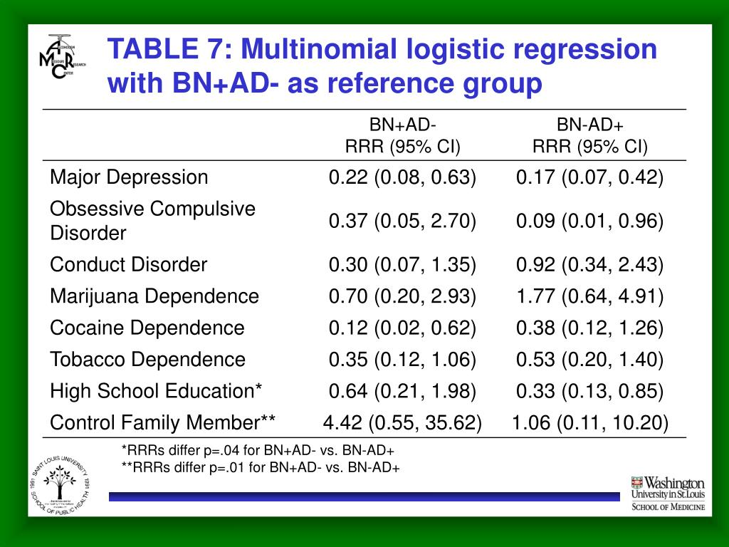 TABLE 7: Multinomial logistic regression with BN+AD- as reference group