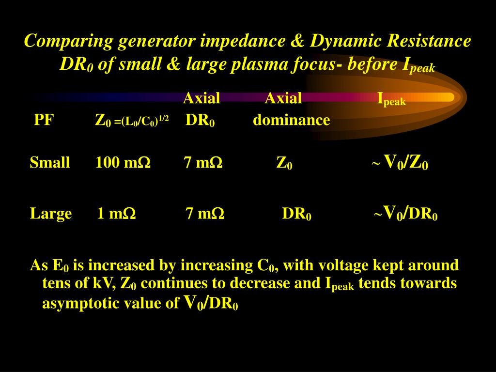 Comparing generator impedance & Dynamic Resistance DR