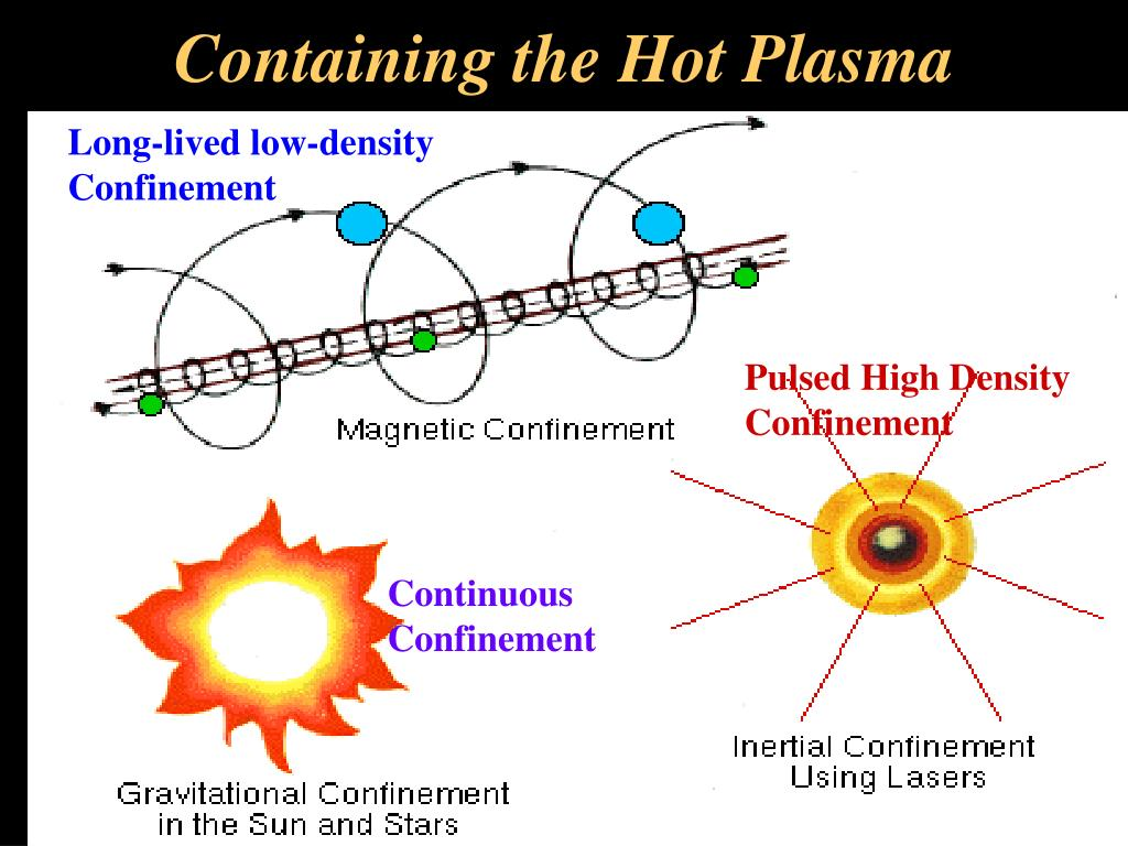 Containing the Hot Plasma