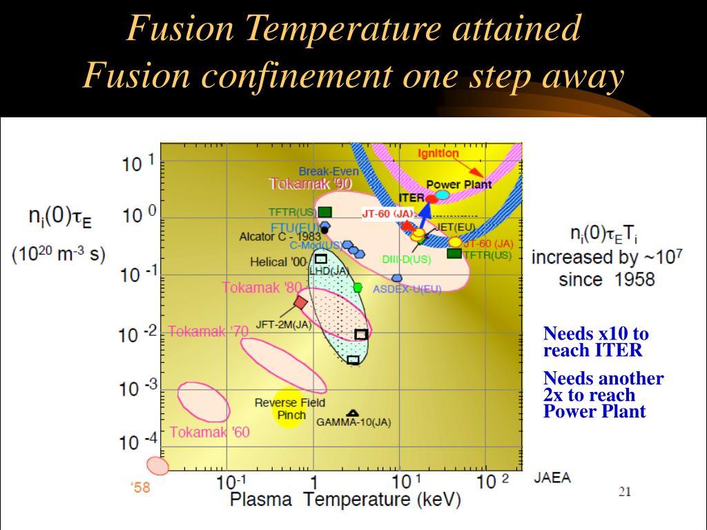 Fusion Temperature attained