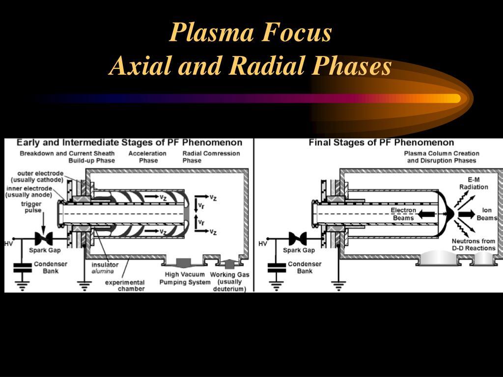 Plasma Focus