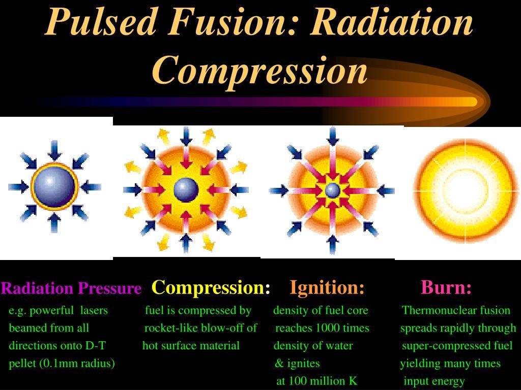 Pulsed Fusion: Radiation Compression
