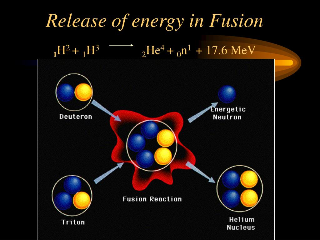 Release of energy in Fusion
