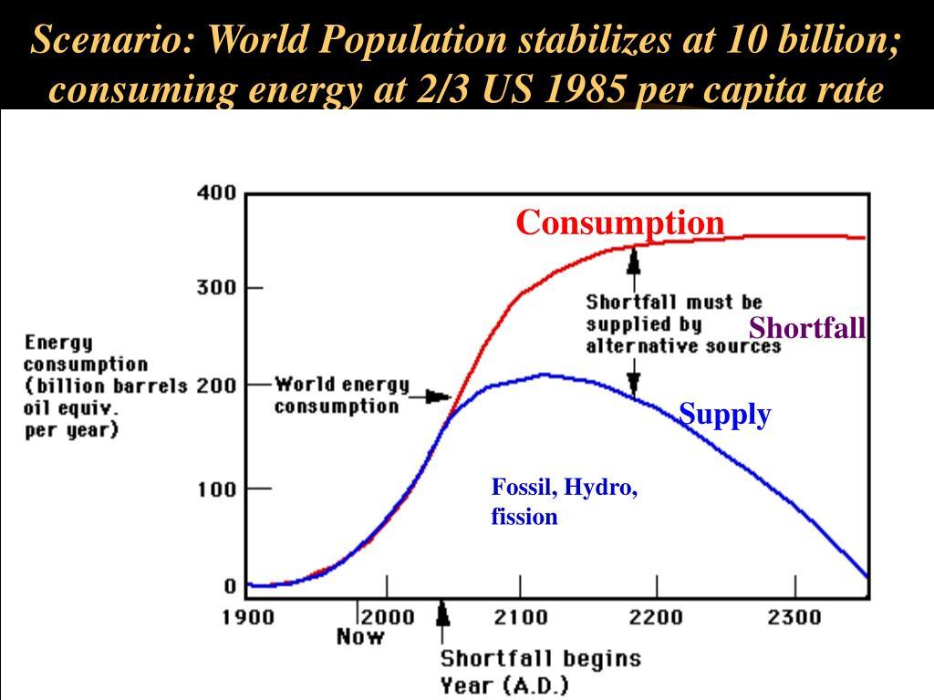 Scenario: World Population stabilizes at 10 billion; consuming energy at 2/3 US 1985 per capita rate
