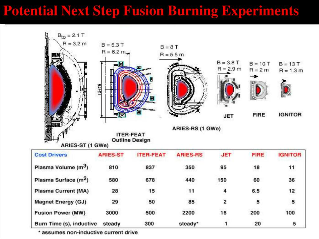 Potential Next Step Fusion Burning Experiments