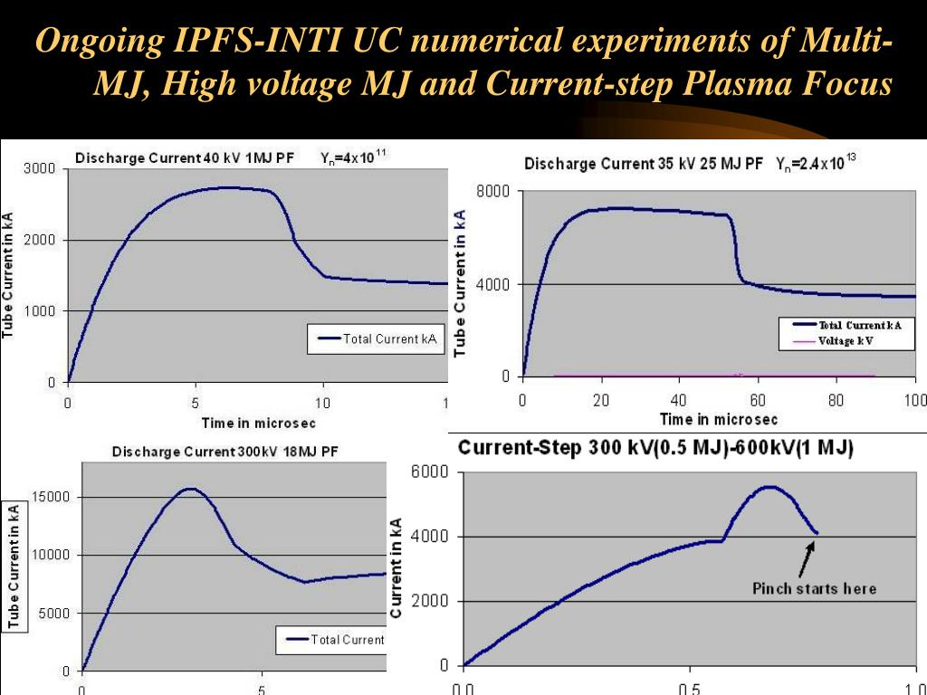 Ongoing IPFS-INTI UC numerical experiments of Multi-MJ, High voltage MJ and Current-step Plasma Focus