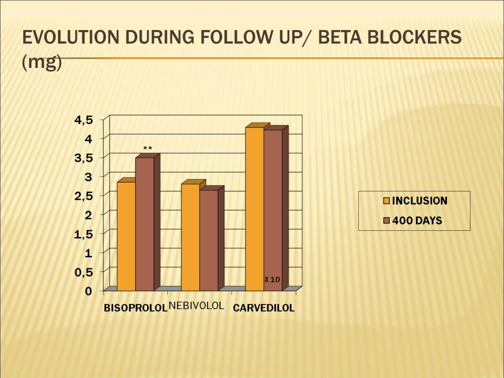 EVOLUTION DURING FOLLOW UP/ BETA BLOCKERS (mg)