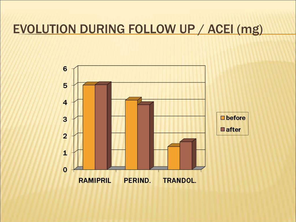 EVOLUTION DURING FOLLOW UP / ACEI (mg)