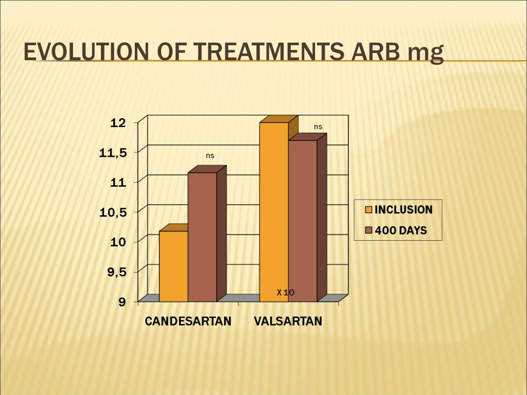 EVOLUTION OF TREATMENTS ARB mg