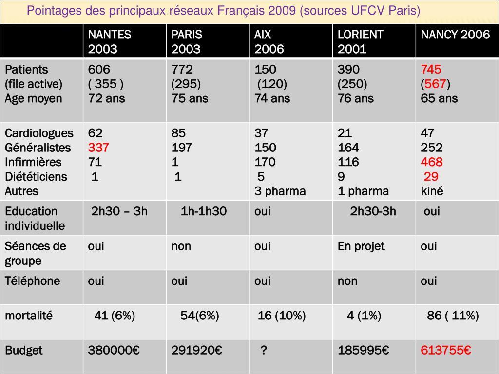 Pointages des principaux réseaux Français 2009 (sources UFCV Paris)