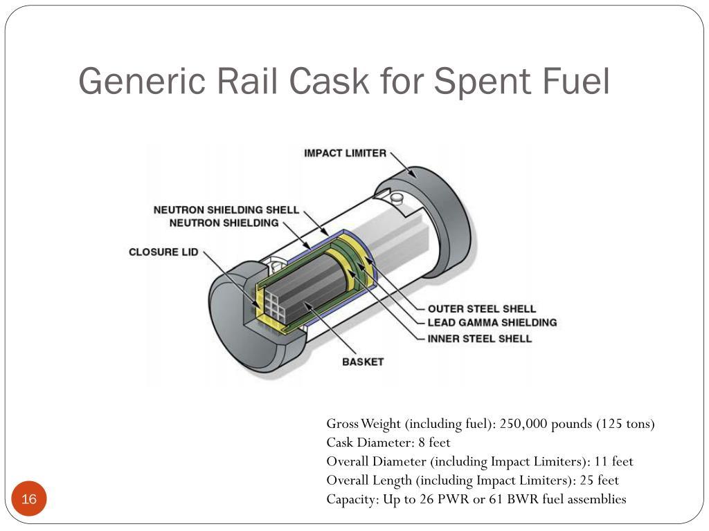 Generic Rail Cask for Spent Fuel