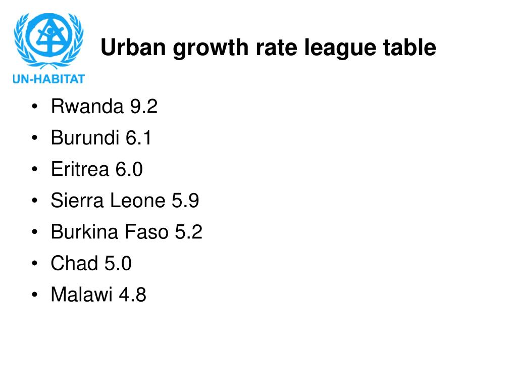 Urban growth rate league table