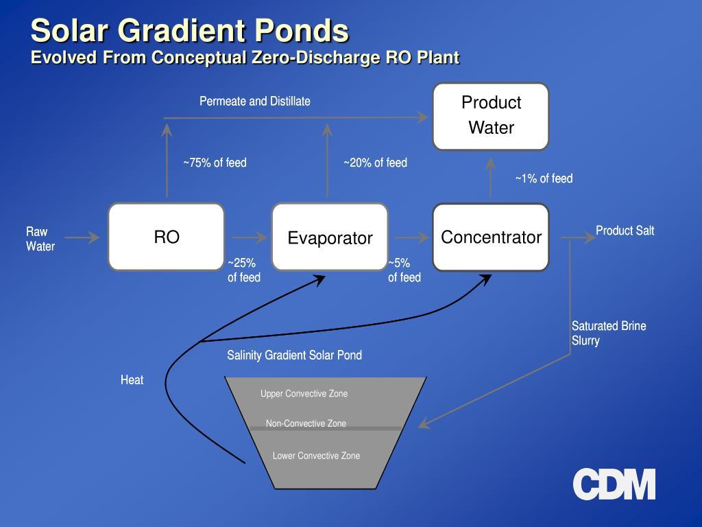 Solar Gradient Ponds