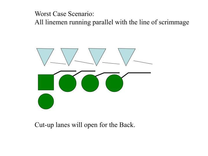 Worst Case Scenario: