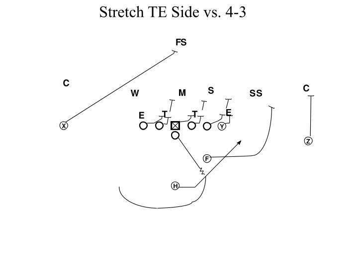 Stretch TE Side vs. 4-3
