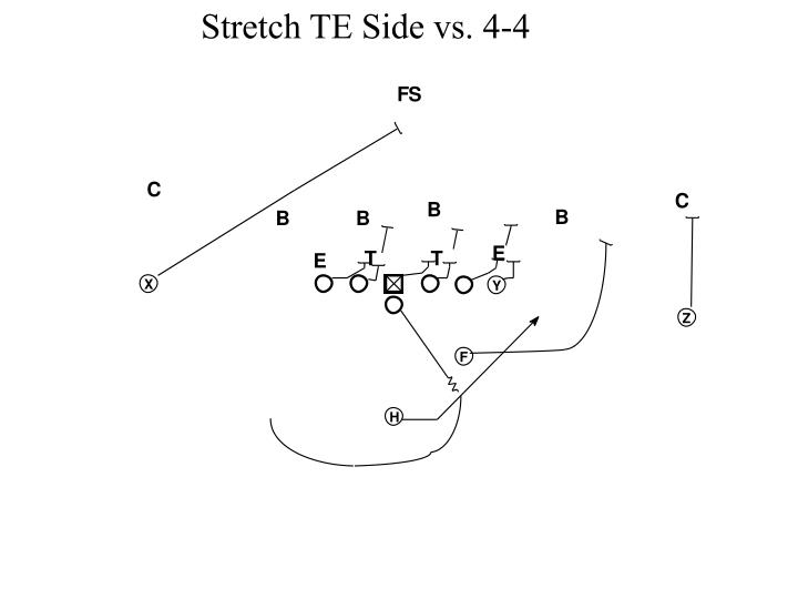 Stretch TE Side vs. 4-4