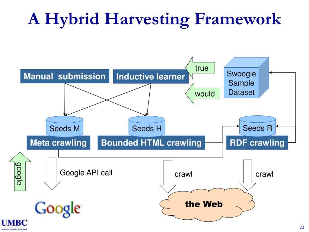 A Hybrid Harvesting Framework