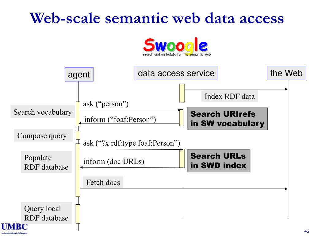 Web-scale semantic web data access