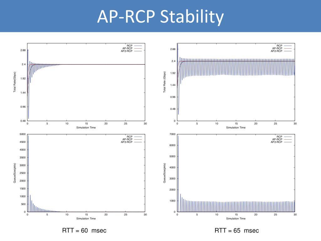 AP-RCP Stability