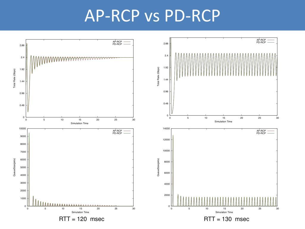 AP-RCP vs PD-RCP