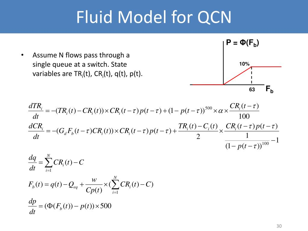 Fluid Model for QCN