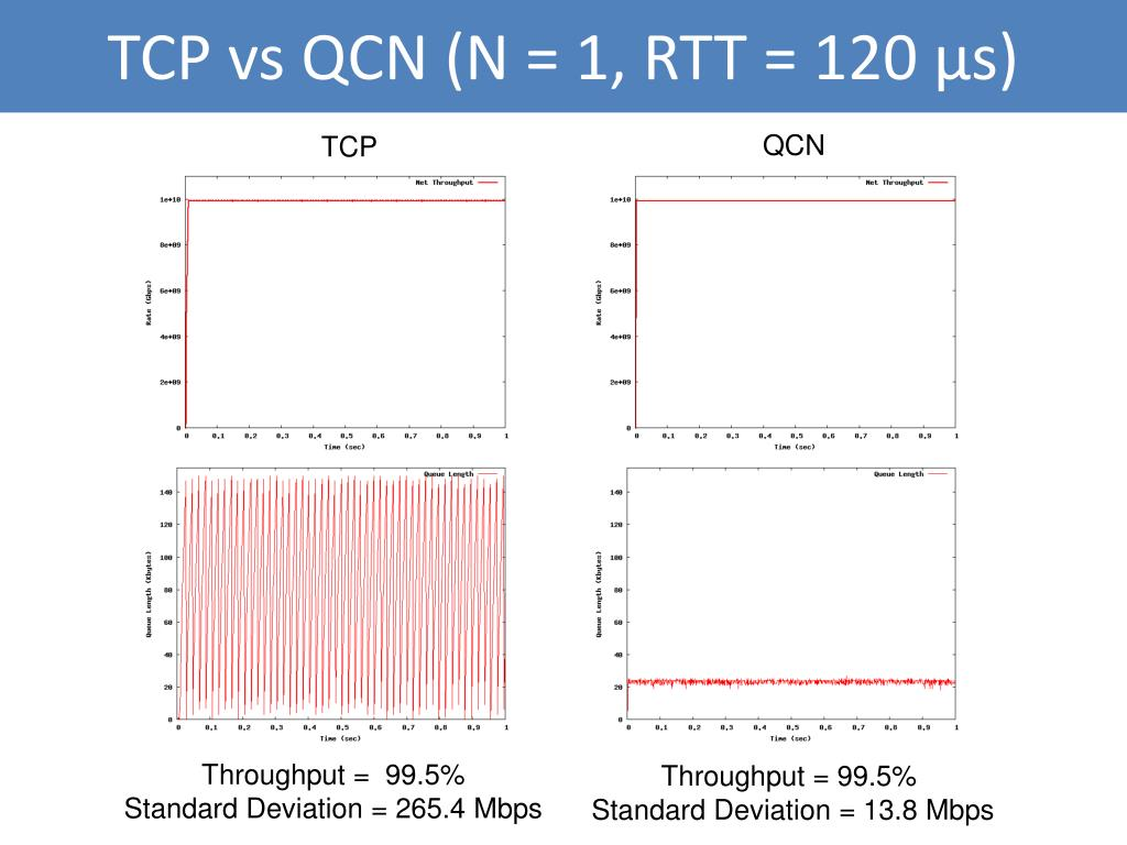 TCP vs QCN (N = 1, RTT = 120 μs)