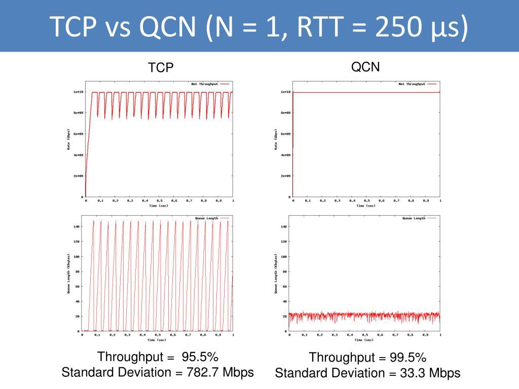 TCP vs QCN (N = 1, RTT = 250 μs)