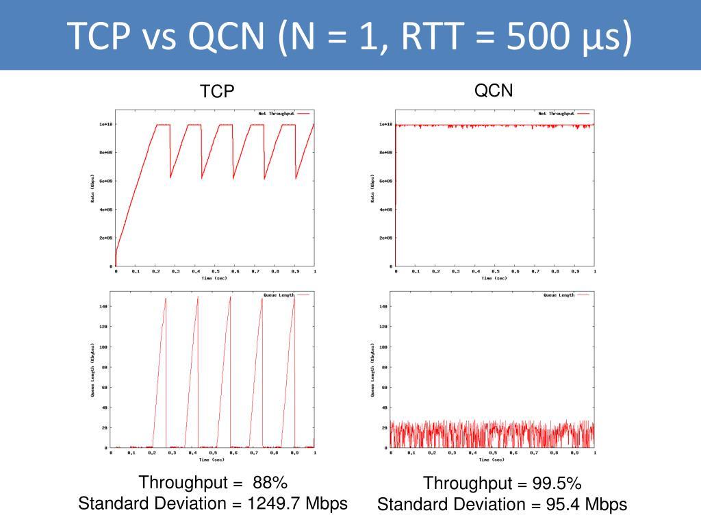 TCP vs QCN (N = 1, RTT = 500 μs)
